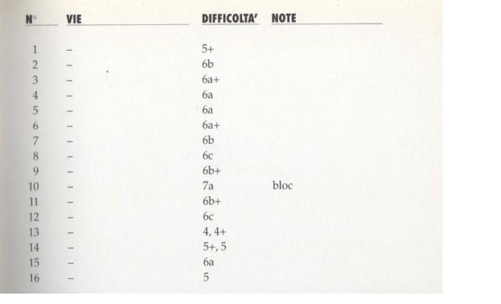 Deffeyes (Rifugio, Falesia del) 1995-09-15