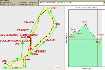 TRACCIATO GPS PLANI/ALTIM. corretto, l avevo cannato!!