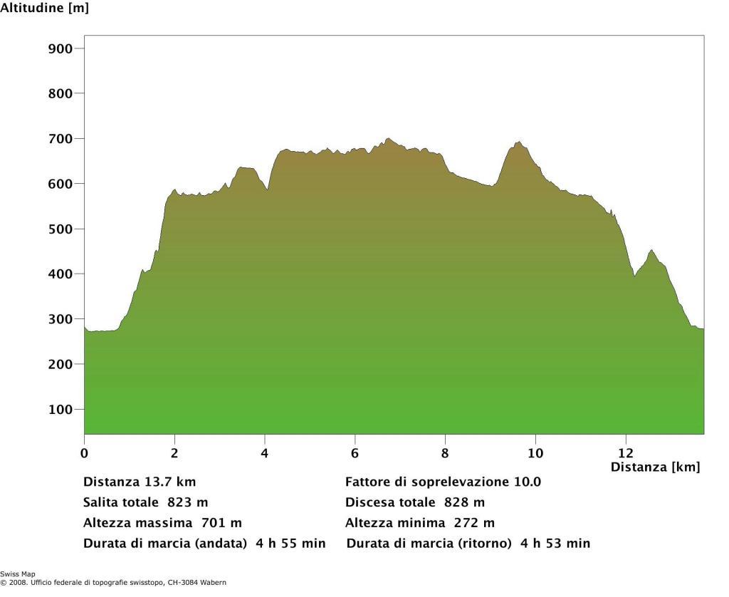 Profilo altimetrico dell'escursione