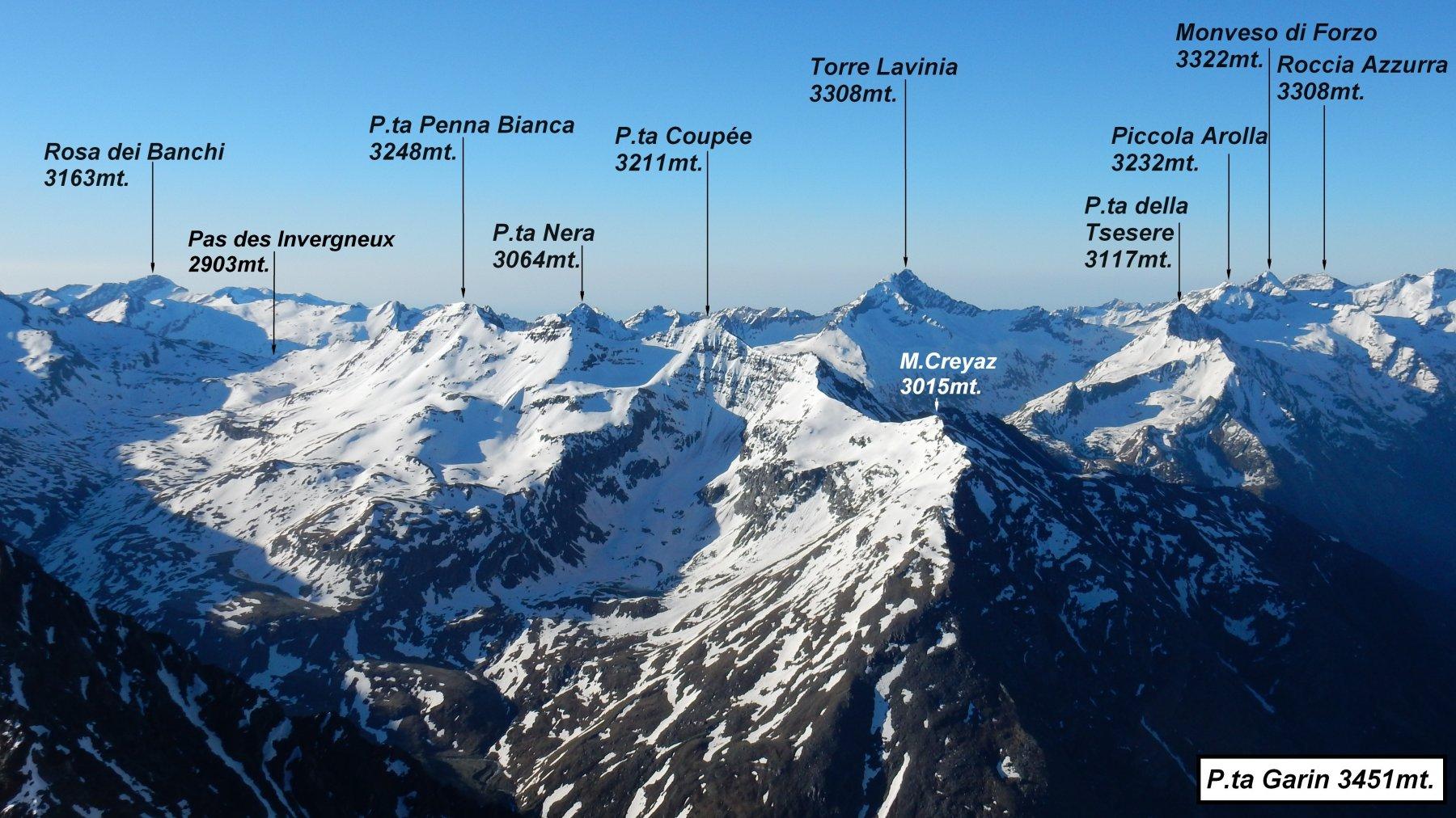 Panorama da P.ta Garin.